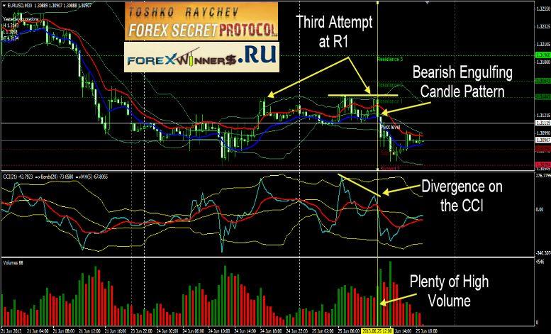 Forex Profit Fusion Forex Trading Forex Trading Platforms