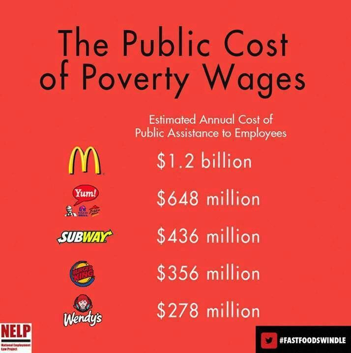 The cost to American taxpayers of fast food corporations not