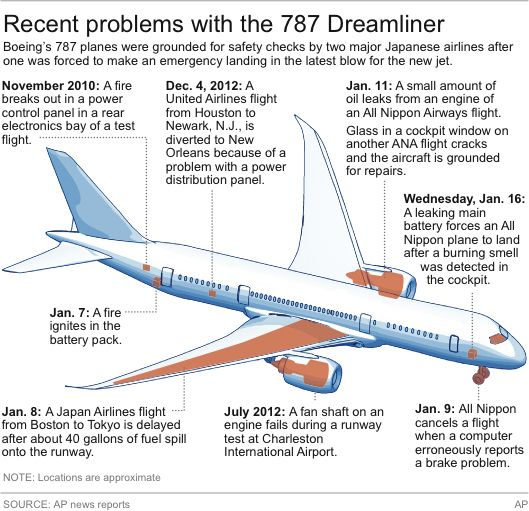 787 Grounded: FAA Orders Airlines To Park Dreamliners Over Safety Concerns. Some recent problems highlighted. | *update: http://www.huffingtonpost.com/2013/01/30/boeing-787-batteries_n_2580693.html