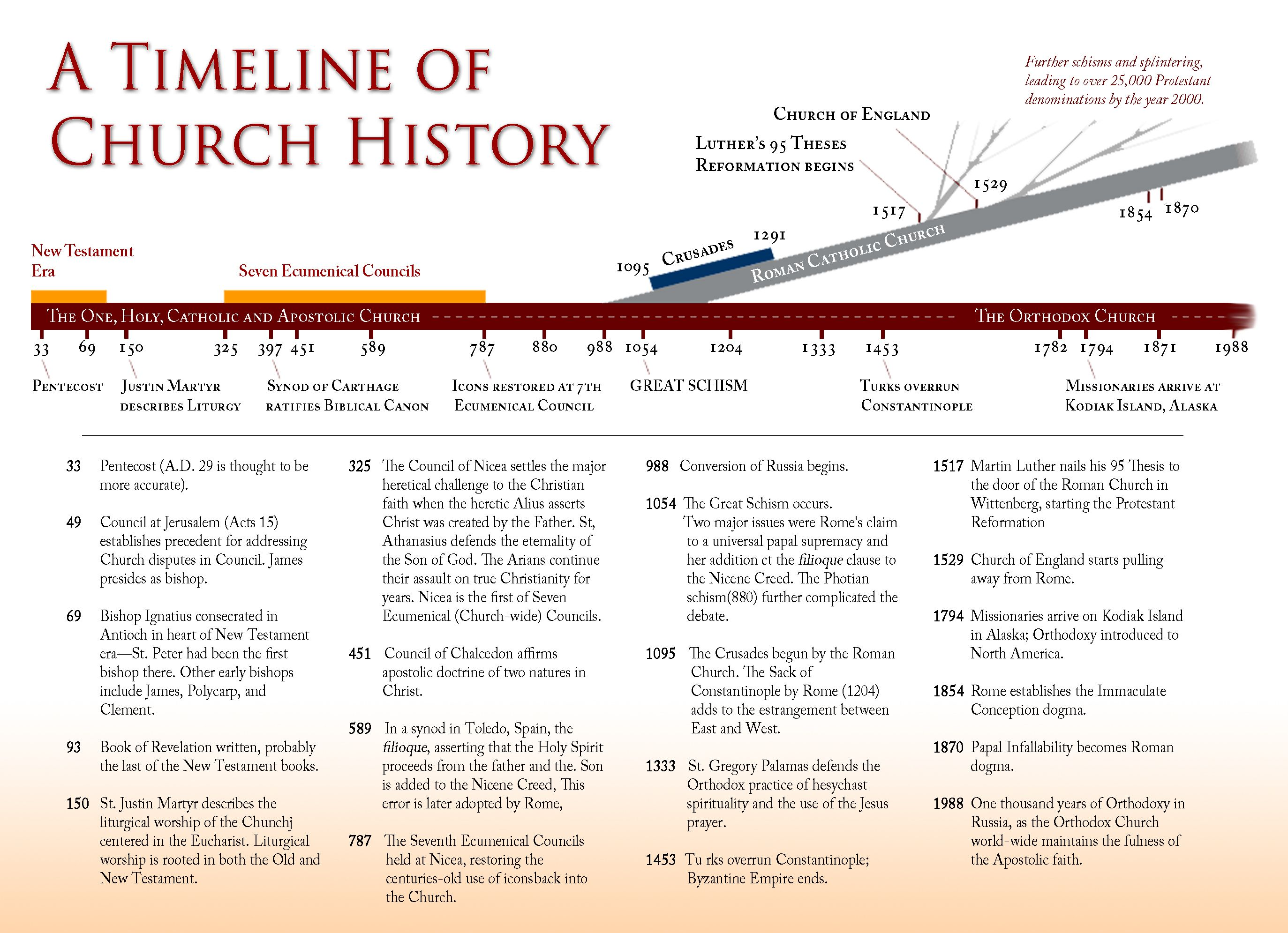 """a history of changes in the christian church The importance of his faith in the history  and ware places him """"at a watershed in the history of the church  most scholars of christian history."""