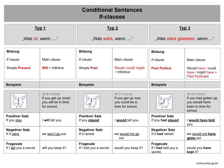 Englisch conditional sentences typ 3 if clauses conditional language urtaz Choice Image