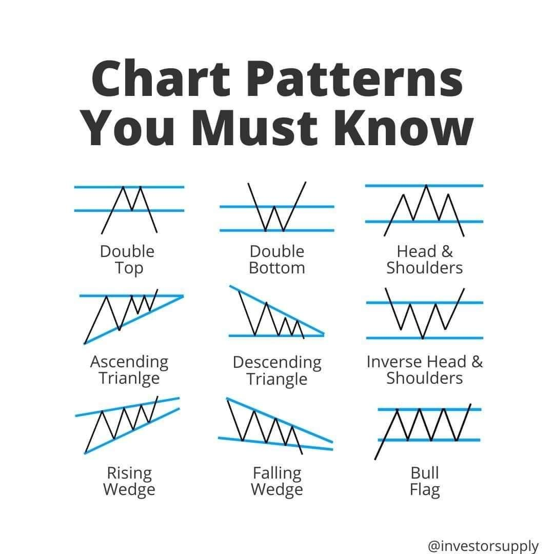 Chart Patterns You Need To Know In 2020 Shared Finances Finance Saving Free Online Classes