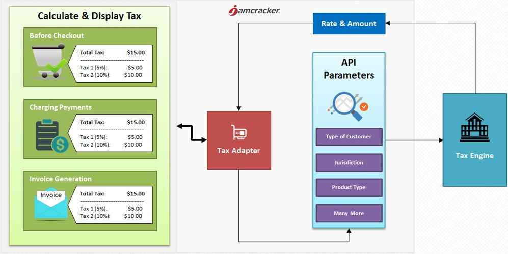 Why Should You Use IT Managed Services Provider? Singapore - best of api blueprint url parameters