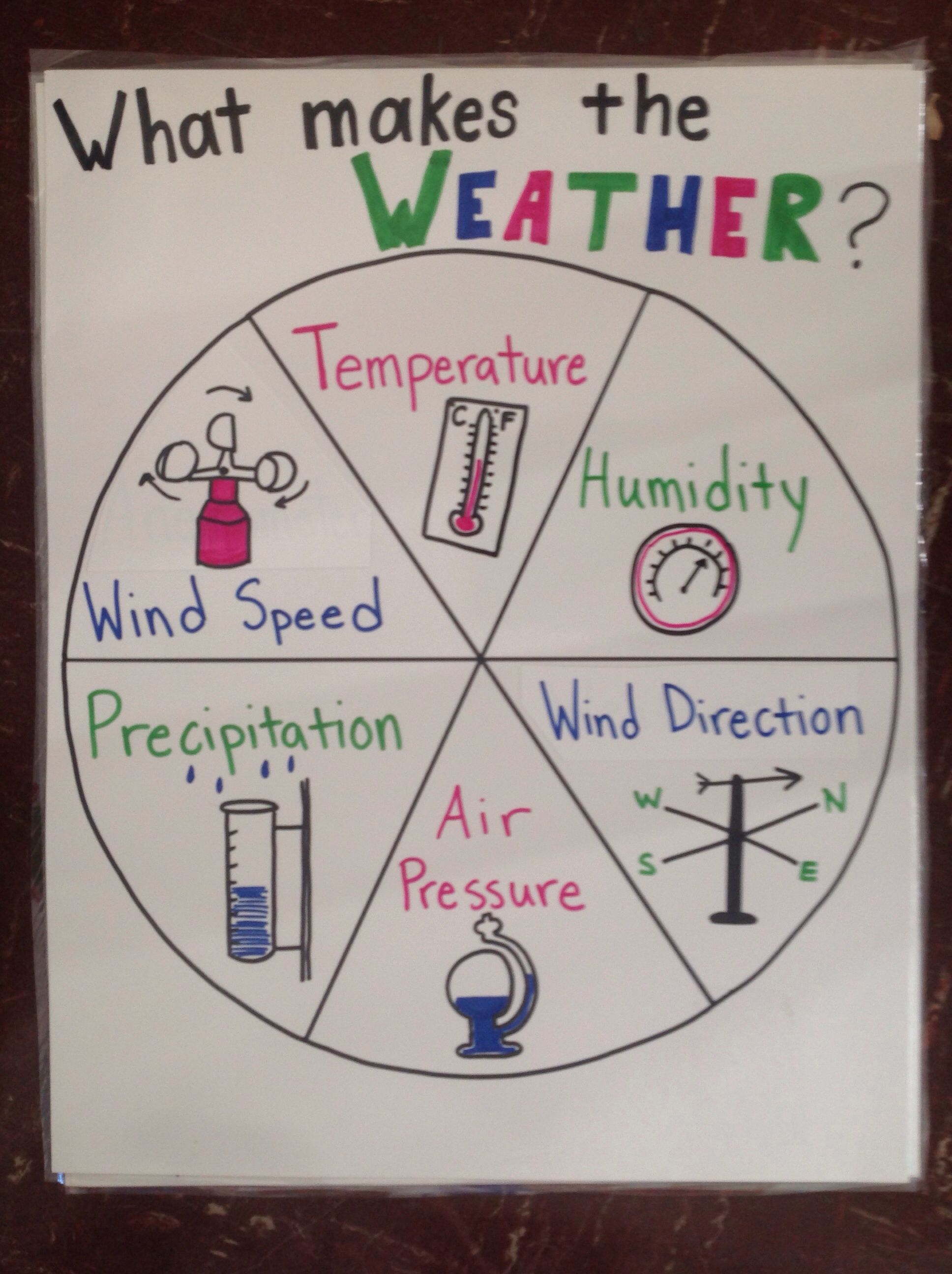 With Learning What The Different Weather Patterns Are It Is Just