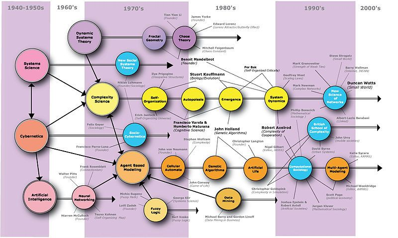 Visual map of complexity science. Does not make it easier