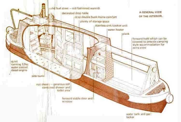 Image Result For Small Narrow Boat Diagram