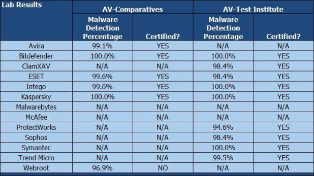 antivirus test 2018 mac