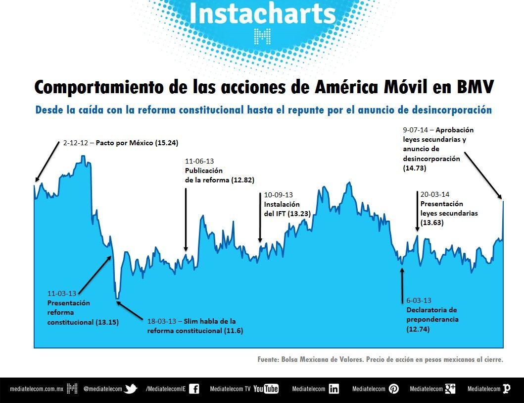 Comportamiento de las acciones de América Móvil en BMV