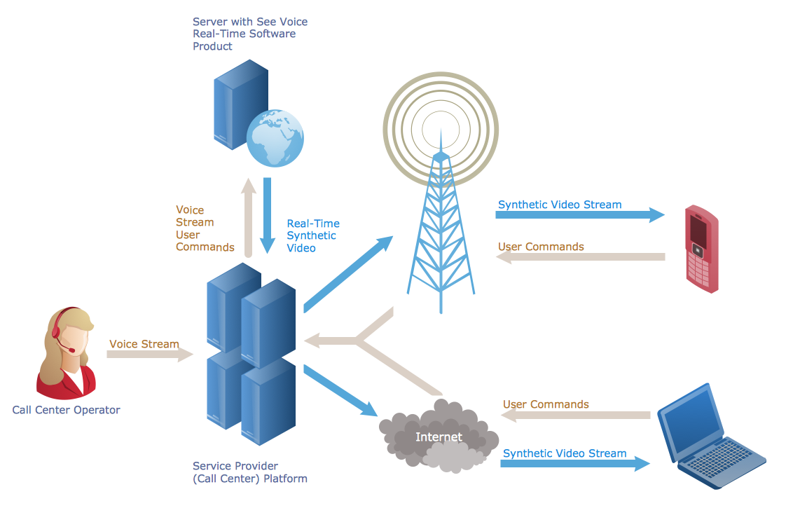 hight resolution of call center network diagram