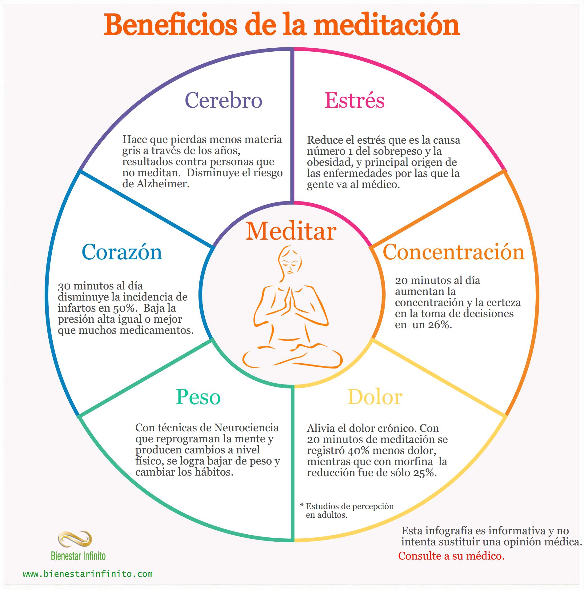 Beneficios De La Meditación Beneficios De La Meditacion Meditacion Mindfulness Tecnicas De Meditacion