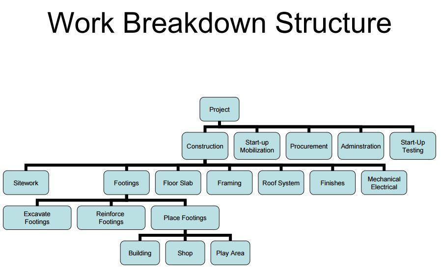 Image result for work breakdown structure for construction project