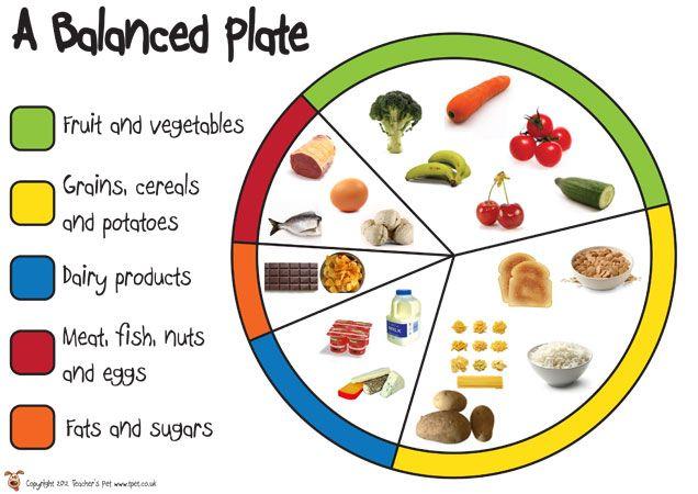 Healthy eating food groups ks2