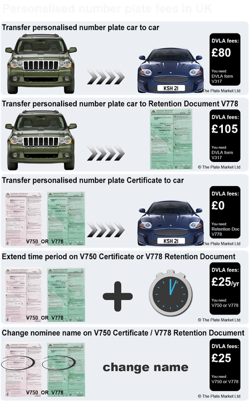 Personalised Number Plate Fees Dvla Cool Number Plates Private