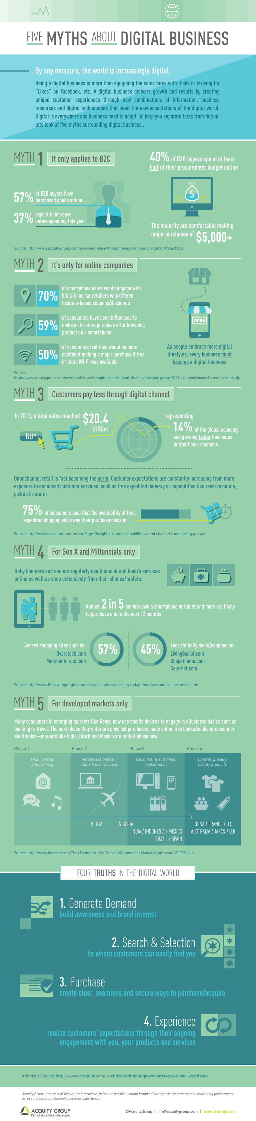 5 Myths About Digital #Business - #infographic