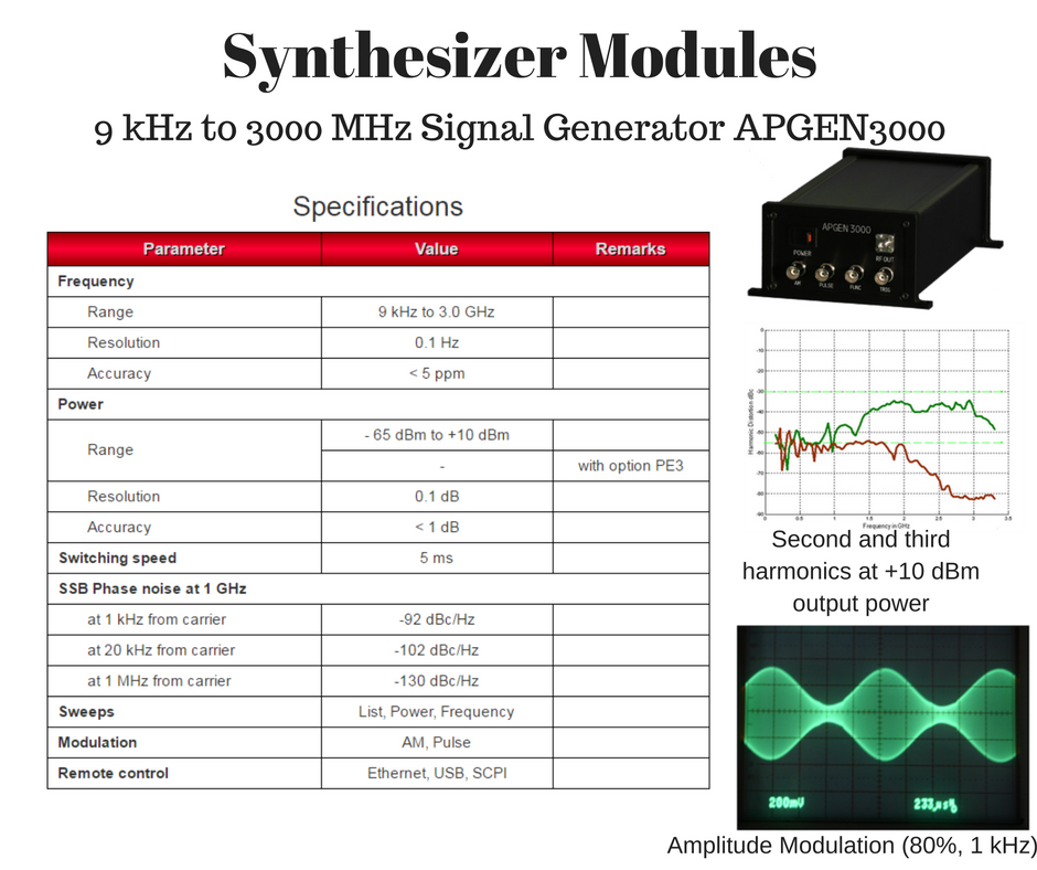 The Apgen 3000 Is A Versatile Ultra Compact General Purpose Rf Signal Generator With 0 1 Hz Frequency Resolution G Generation Generators For Sale Programmer