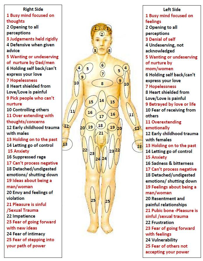 Emotions and feelings body map http trance action also how to treat cure your stiff neck or shoulder ease the pain rh pinterest