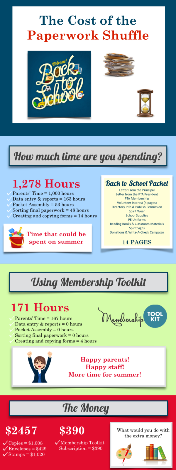 How To Support A ChildS Interest In Reading Infographic From Pta