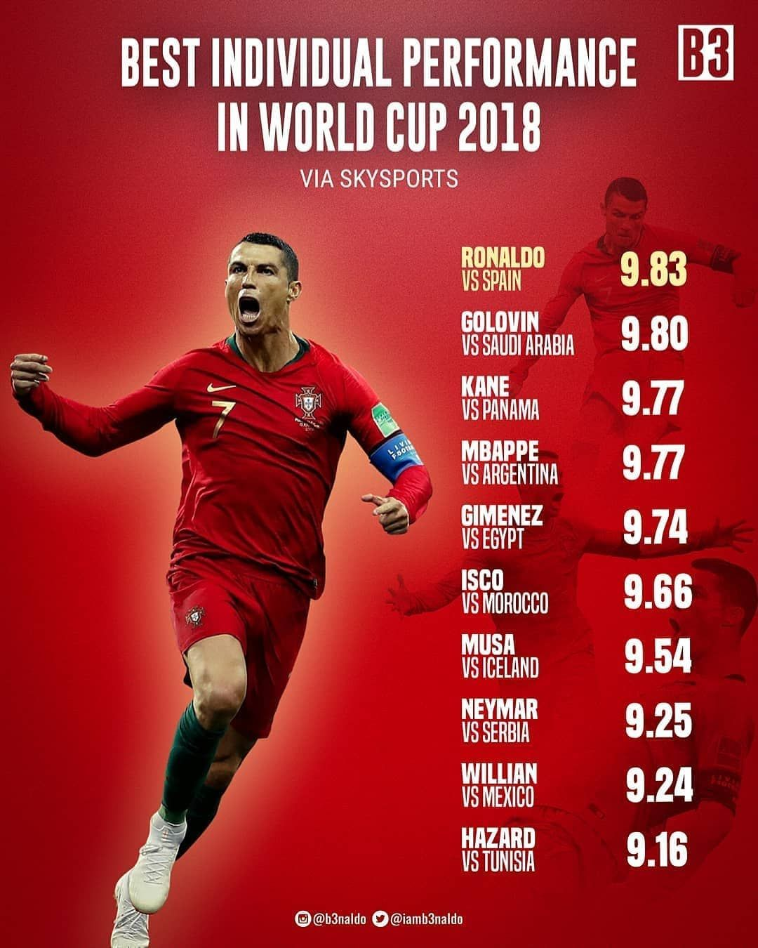Repost B3naldo Cristiano Ronaldo Cristiano Ronaldo Ronaldo Neymar
