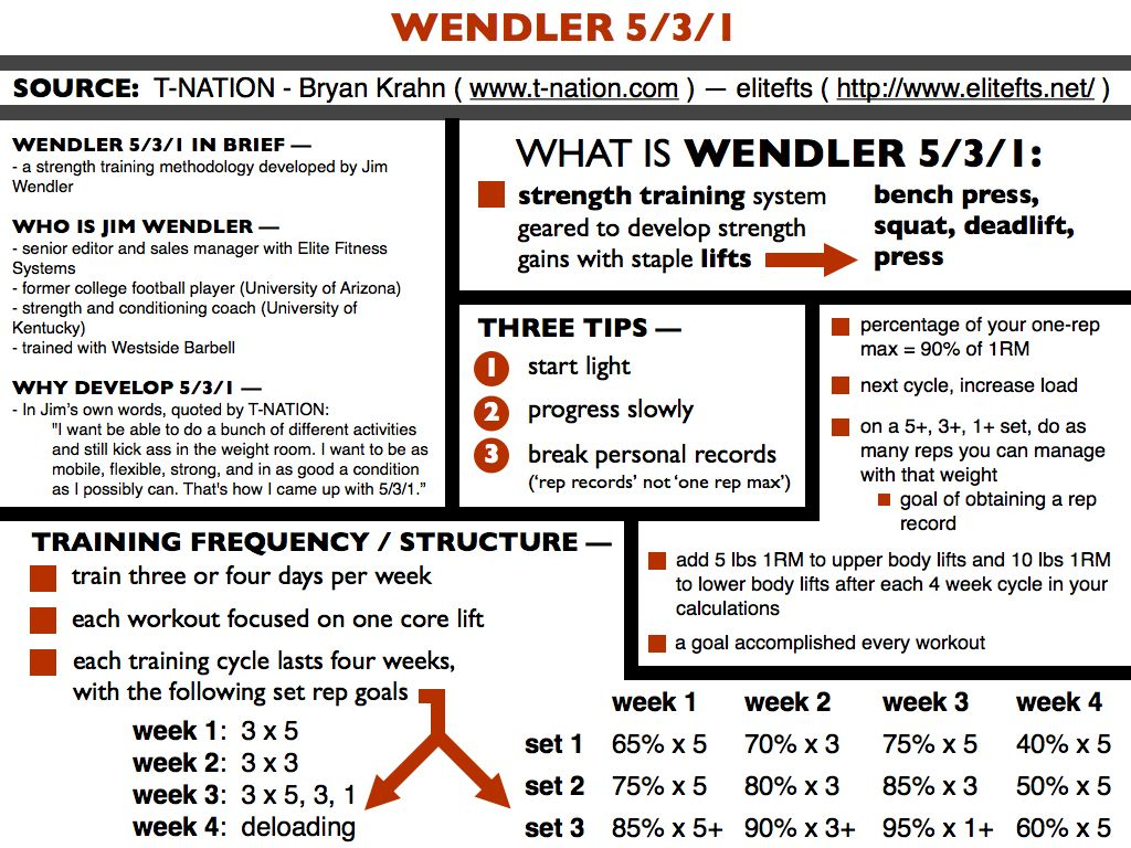 Wendlers 5 3 1 google search carb nite pinterest for 531 program template