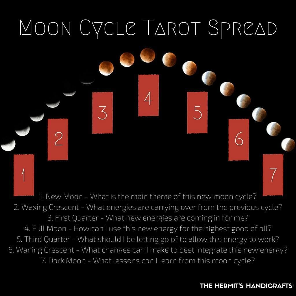 "The Hermit's Handicrafts on Instagram: ""Normally I like to check in with a reading for myself at the new and full moons. This moon cycle has flown by, and I've done neither. It…"" #fullmoontarotspread"