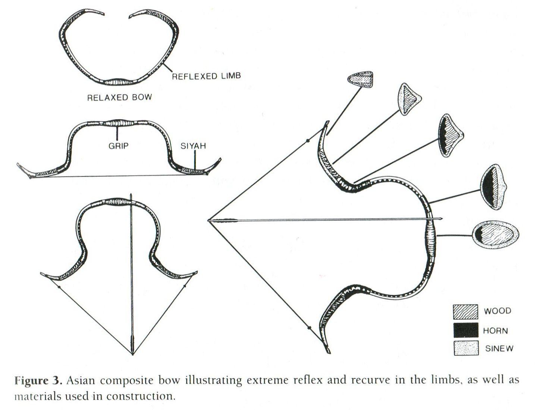composite bows weapon of ancient nomadic equestrian cultures rh legioilynx com horse diagram poster archery bow diagram [ 1440 x 1097 Pixel ]