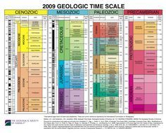 The Geological Society of America - Full Earth Geological Time Scale... Whaaaaat what?