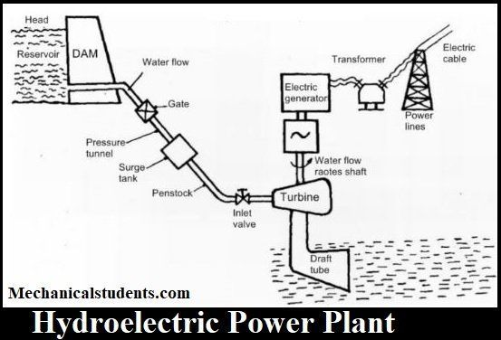 Hydroelectric Power Plant: Definition, Layout, Parts