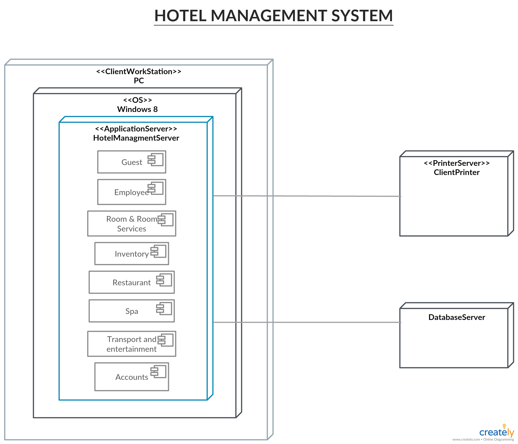 Deployment Diagram Tutorial What Is A Deployment Diagram Hotel Management Diagram Deployment