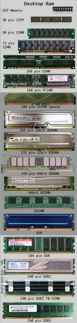 Desktop Ram Chart Computer Hardware Desktop Ram Computer Technology