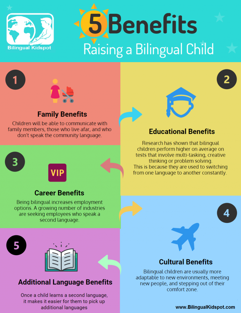 Bilingual Education Paper