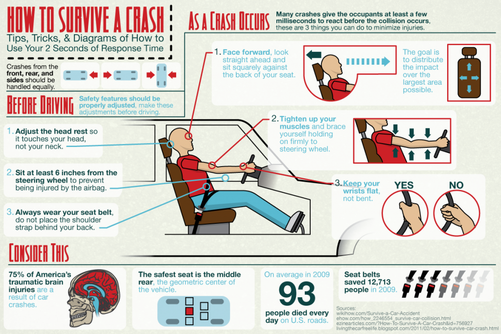 How to survive a car crash | Interesting World We Live In ...