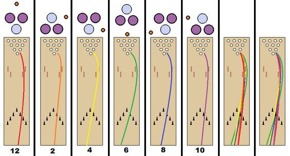 image result for bowling ball finger layout