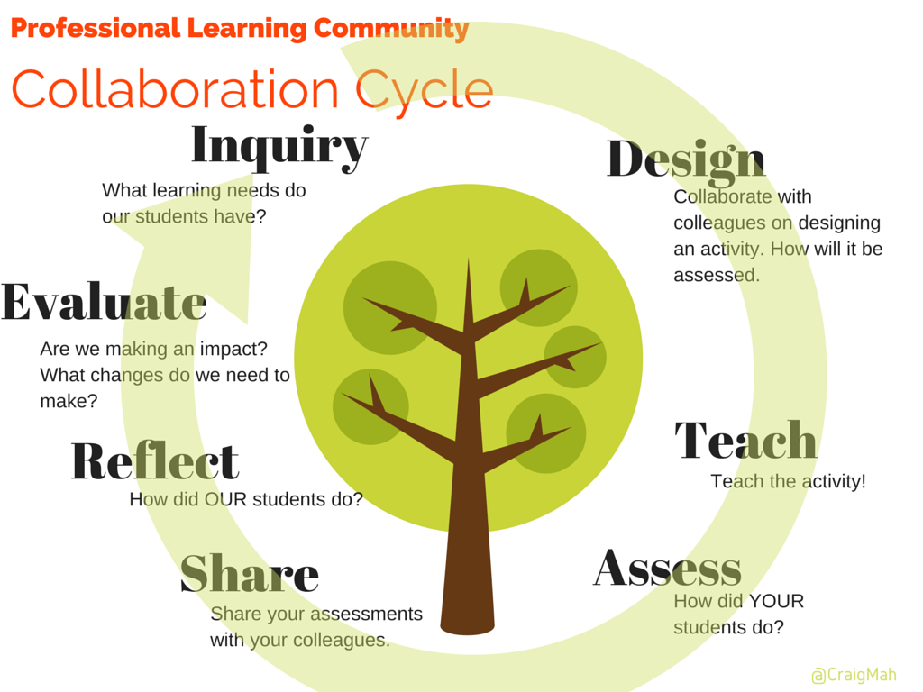 Collaborative Teaching Methods ~ Plc collaborative cycle professional learning