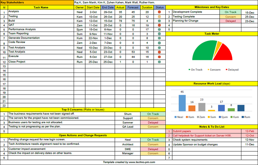 Project Management Templates – Techno PM Digital Downloads | yuvaraj collection | Project ...