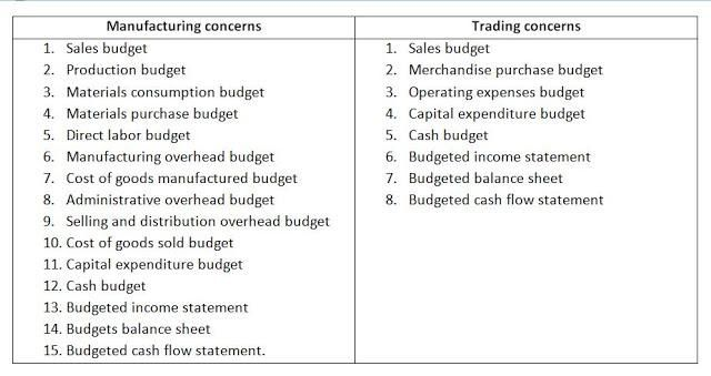 Types of Budget There are mainly two types of business organizations