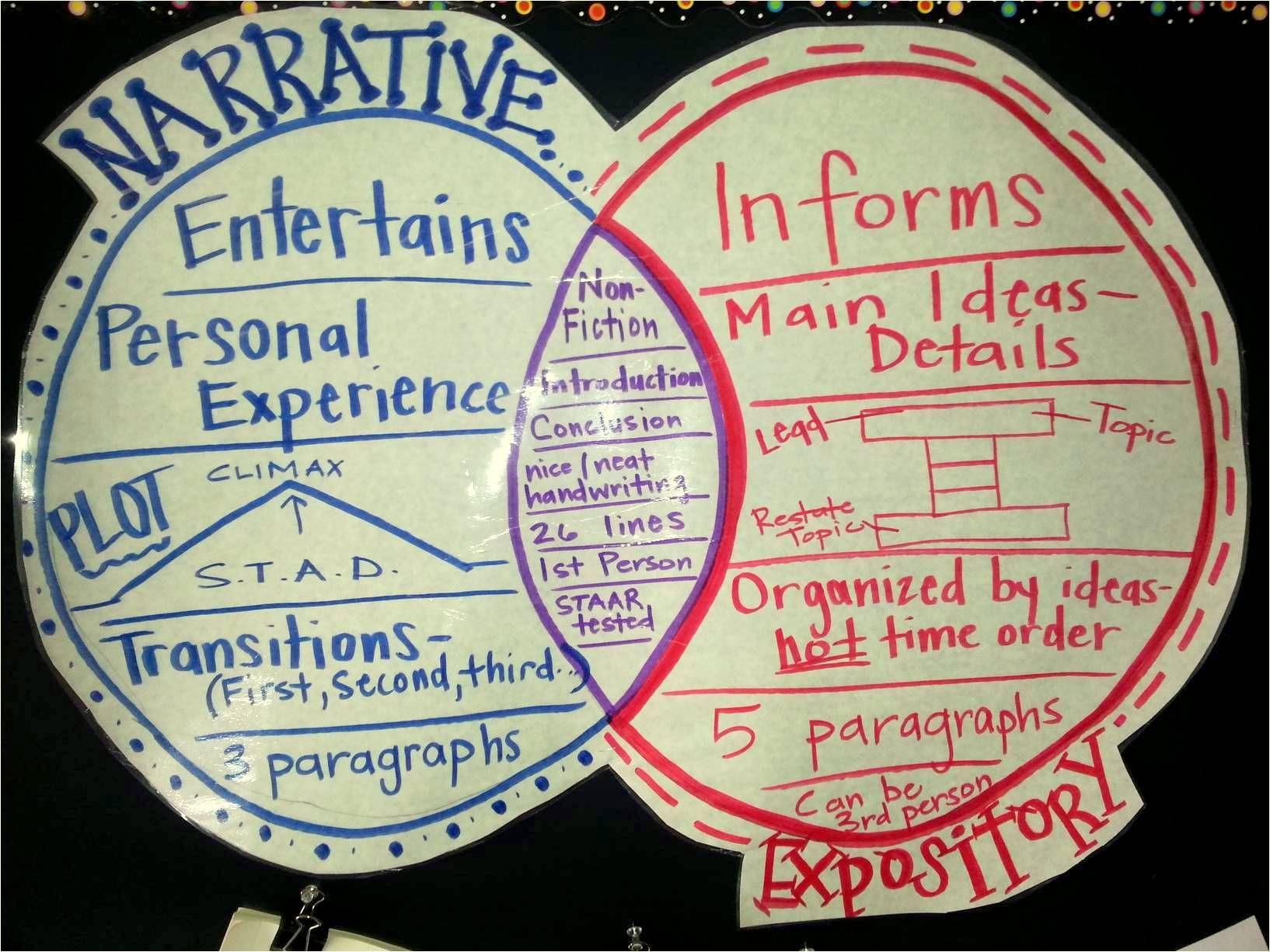 Narrative Vs Expository Genre Anchor Chart Photo Credit