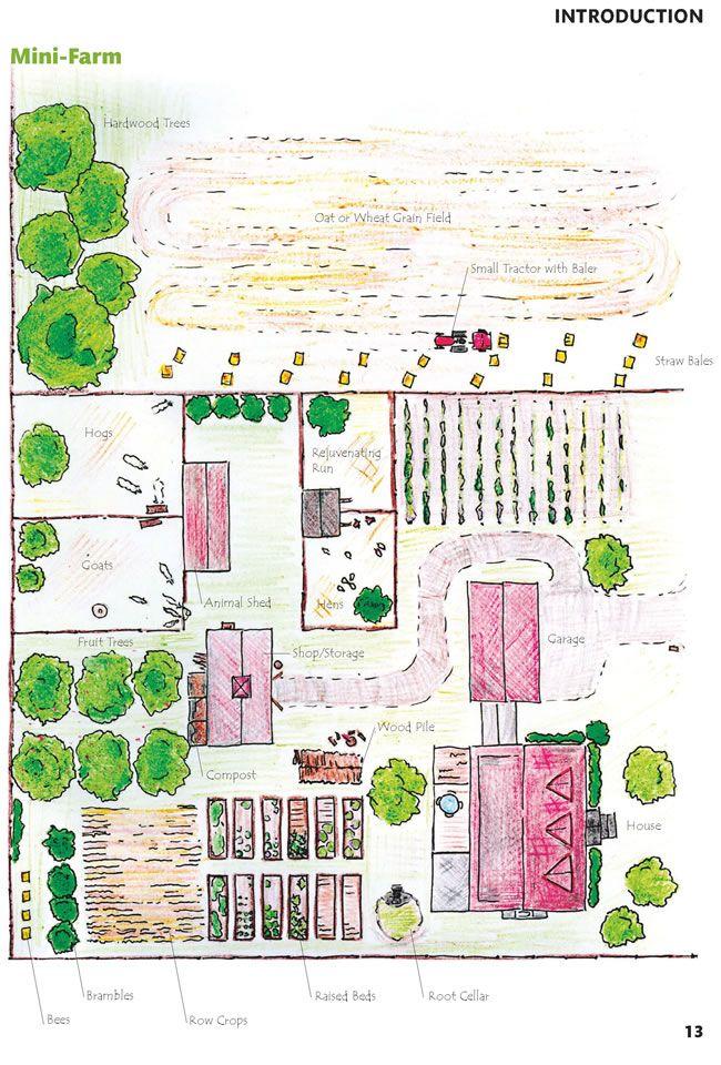 The Unique Homestead Design Inspiring Homestead Farm Design Ideas Farm Layout Farm Design Mini Farm