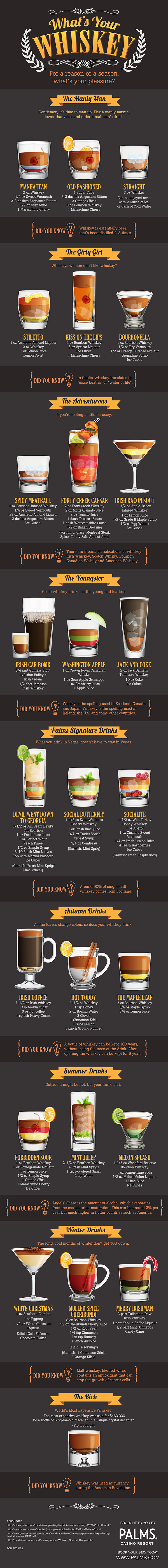 Created whiskey infographic for IMI's client Palm's Casino & Resort on the various whiskeys and types of whiskey drinks for all - including their specialty drinks.
