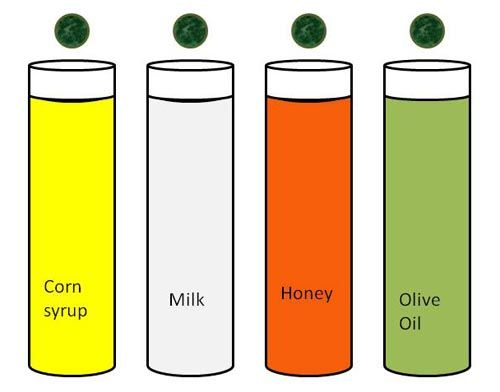 experiment to find the viscosity of Thick treacle-like liquids are viscous runny liquids like water are less viscous  gases exhibit viscosity in the same way in this experiment, the viscosity of  various.