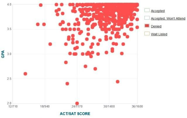 Mit  Gpa Sat And Act Graph For Admission  Massachusetts