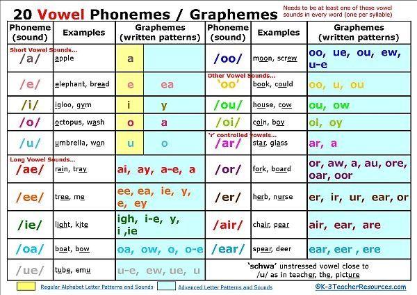 Phonemic Awareness Developmental Chart. Repinned by SOS Inc ...