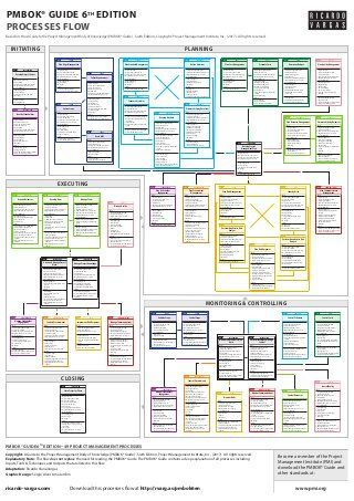 PMBOK® Guide Processes Flow 6th Edition Pmbok, Project