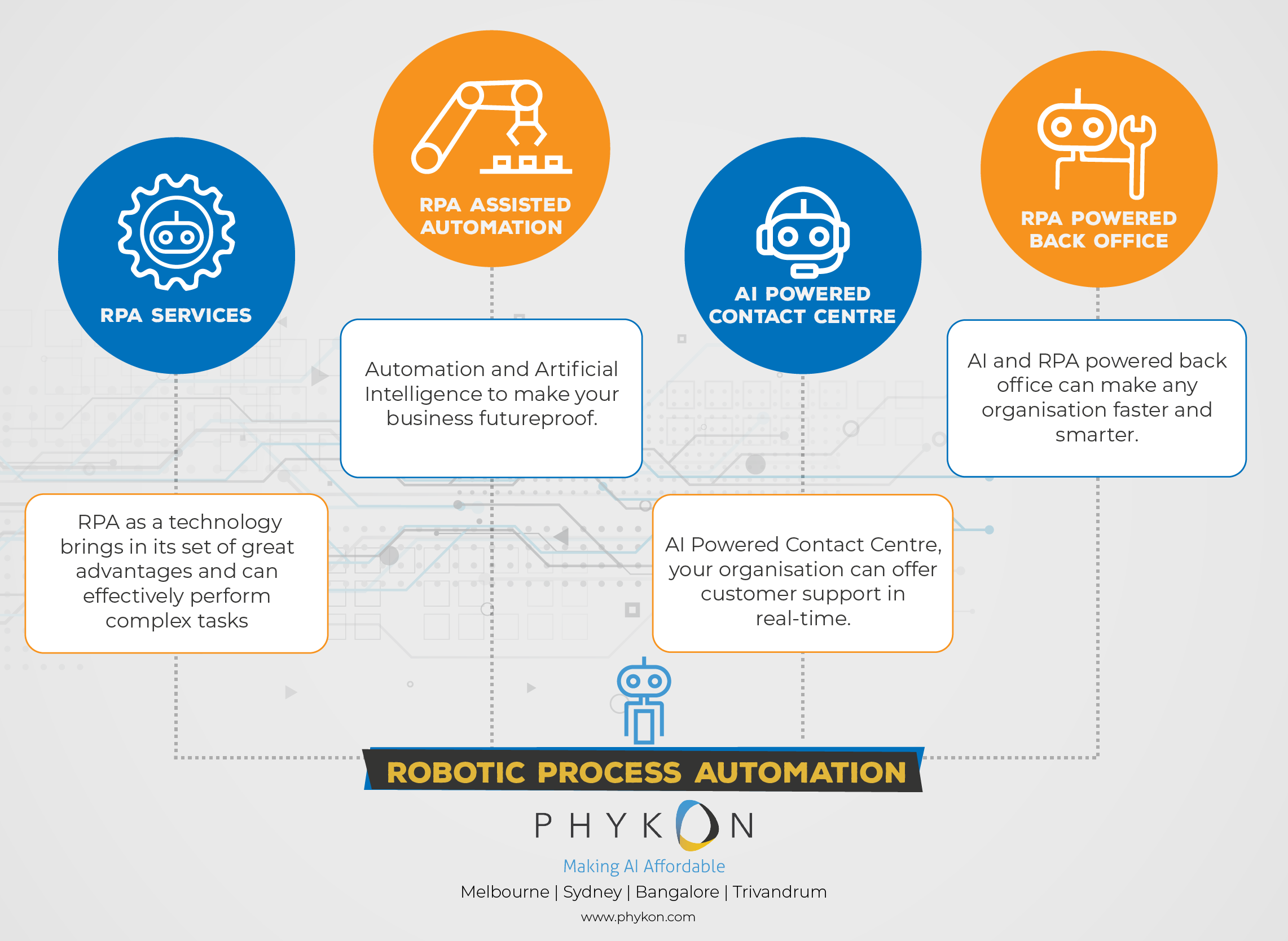 Phykon creates sophisticated solutions powered by Robotic