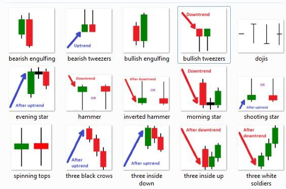 Stock Option Trading Course Candlestick Chart Chart Candle Pattern