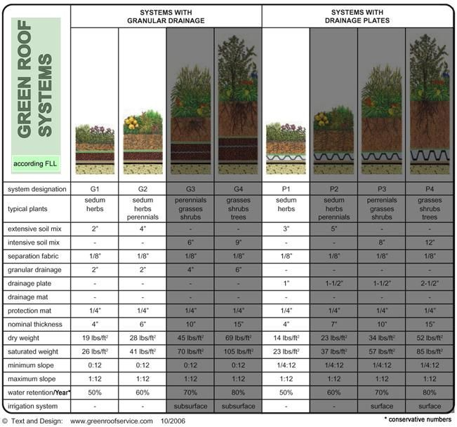 Extensive Green Roof System Design And Consulting Green Roof System Green Roof Roofing Systems