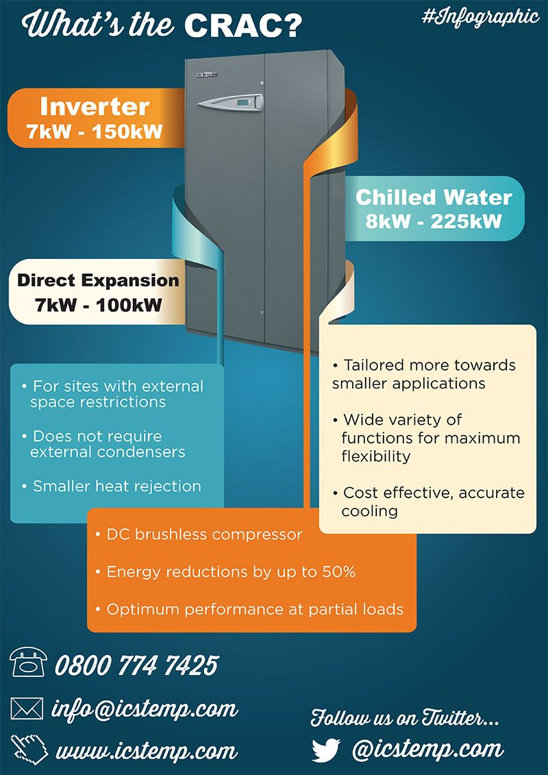 Pin By Eolik Engineering Group Sas On Data Centre Cooling Room