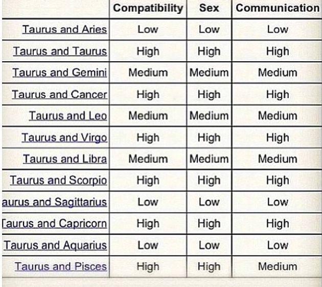 Horoscope chart 😂 signs compatibility Zodiac Compatibility,