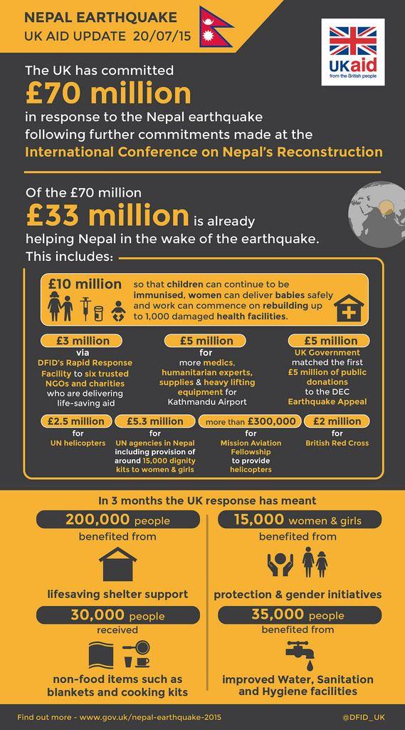 Infographic Nepal Earthquake Uk Aid Update 20 07 15 Nepal
