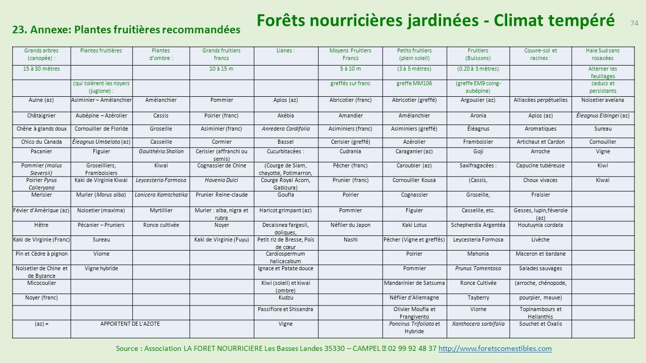Forêts+nourricières+jardinées+-+Climat+tempéré.jpg (1280×720)