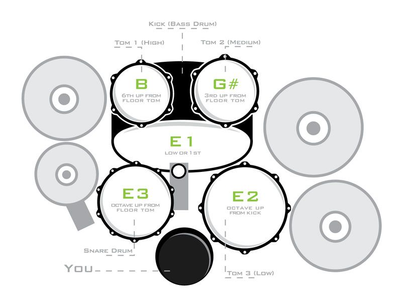 Learn How to Tune Your Drum Kit | Ableton | Pinterest | Schlagzeug ...